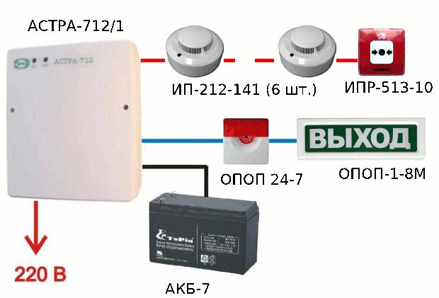 Структурная схема пожарной сигнализации Астра-712/1 ИП-212-141 ИПР-513-10 ОПОП24-7 ОПОП-1-8М АКБ-7